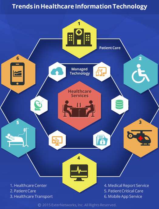 Do not Ignore these Trends in Healthcare Information Technology Medical Information Technology Services on medical credentialing services, medical reimbursement services, medical personnel services, medical billing services, medical laboratory services,