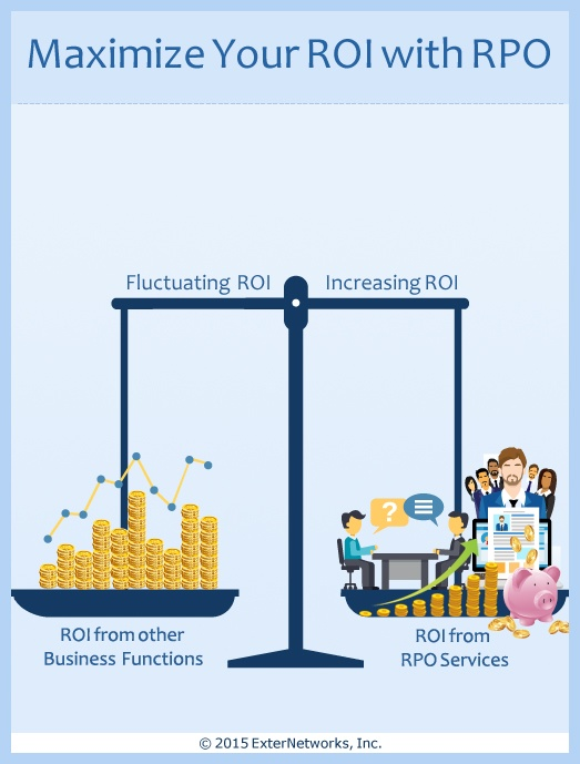 Maximize Your Company S Roi With Recruitment Process